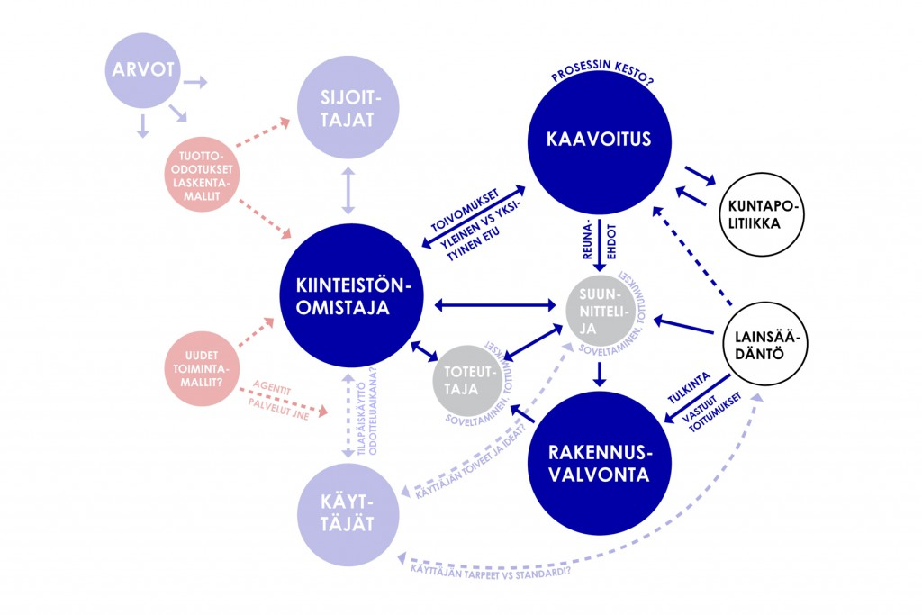 Diagram of the relations between stakeholders in the process of repurposing a building, by Hella Hernberg